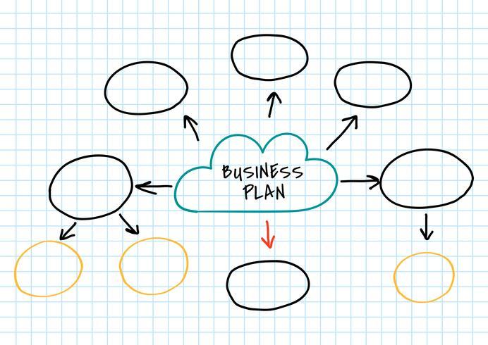 Mappa mentale del piano aziendale