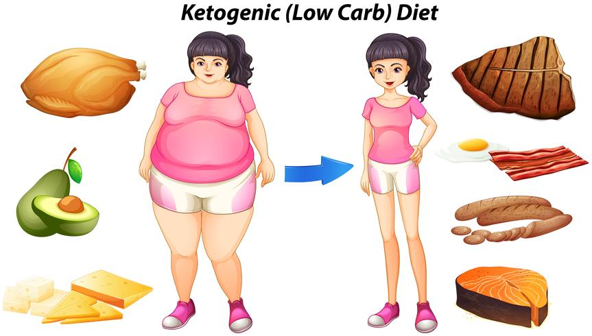 Diagram for ketogenic diet with people and food