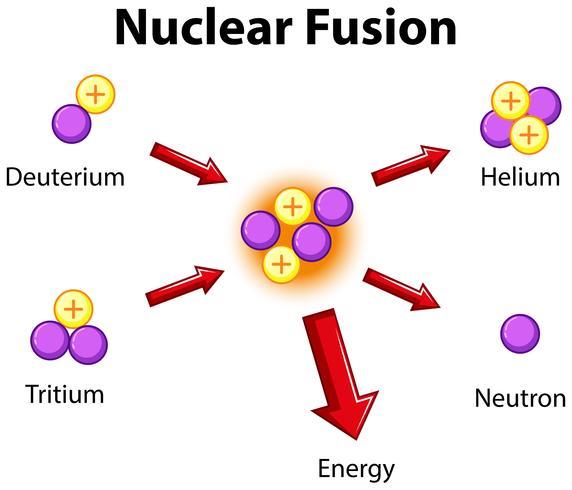 Diagram dat kernfusie toont