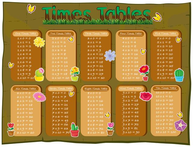 Times tables diagram with flowers in background
