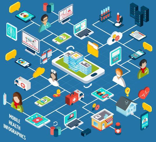 Infografia isométrica de saúde móvel