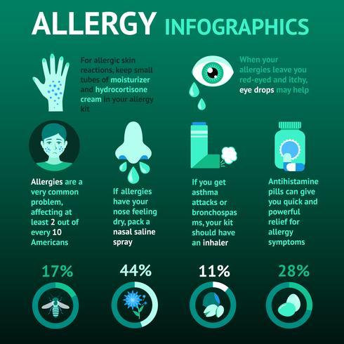 Allergie-Infografiken-Set