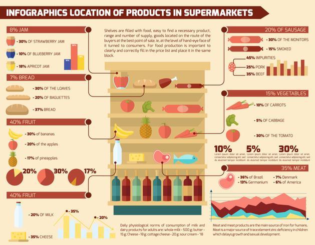 Jeu d'infographie de supermarché