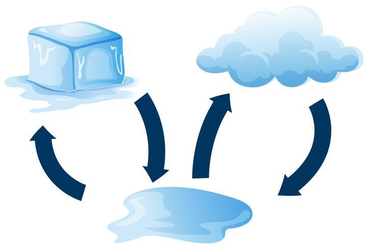 Diagrama que muestra cómo se derrite el hielo.