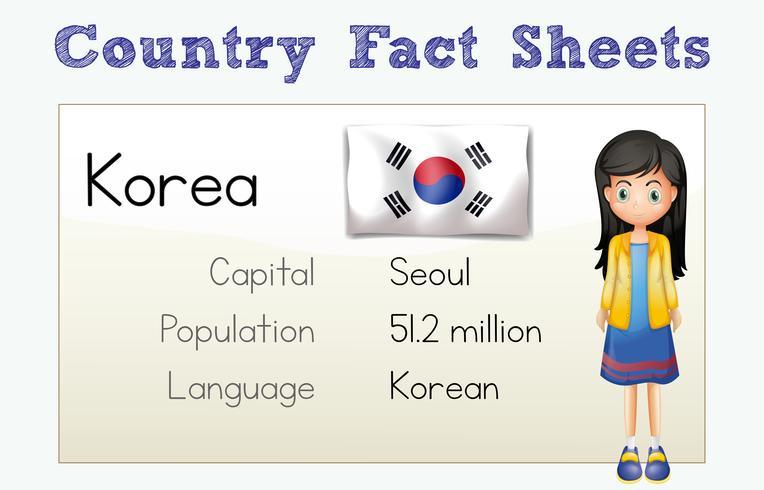 Karteikarte für das Land Korea
