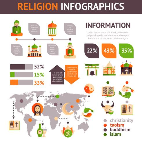 Conjunto de infográficos de religião