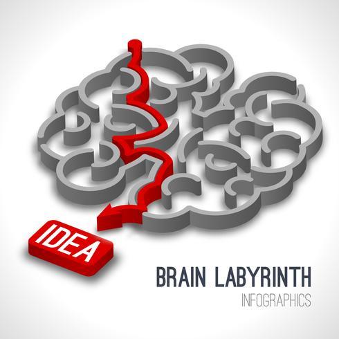 Gehirnlabyrinth-Infografiken