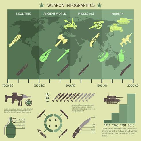 Conjunto de infográficos de armas