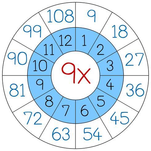 Number nine multiplication circle