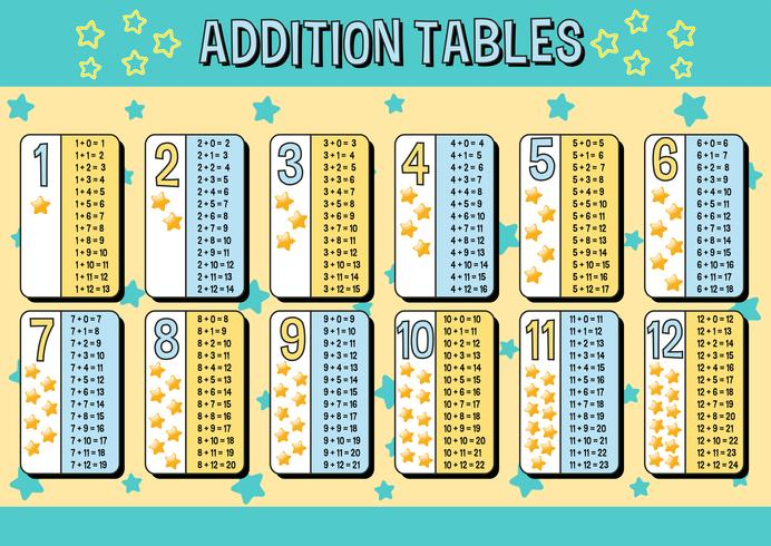 Addition tables chart with blue and yellow stars background vector