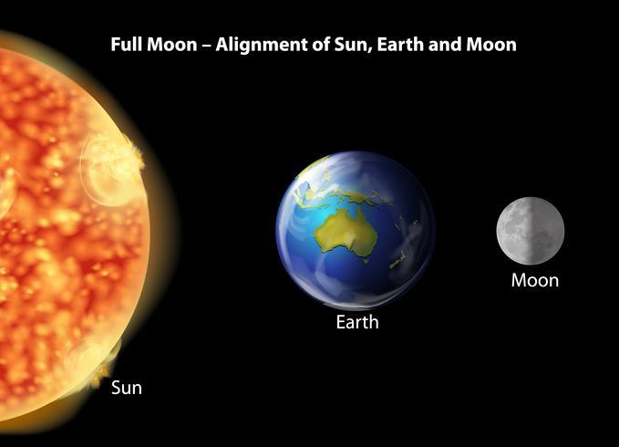Alinhamento da Terra, da Lua e do Sol