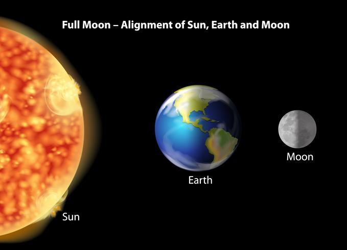 Jord, måne och soljustering