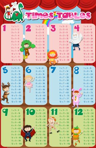Times tables chart with kids in costume in background vector