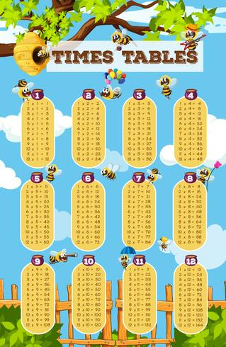 Tabla de tablas de tiempos con abejas volando en el fondo del jardín