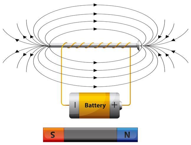 Diagram som visar magnetfält med batteri