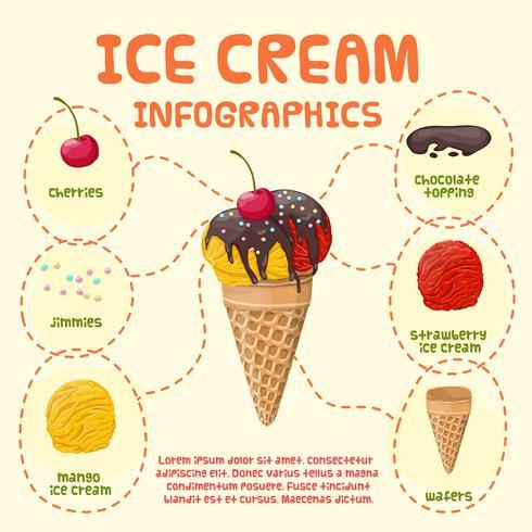 Infografías de helados
