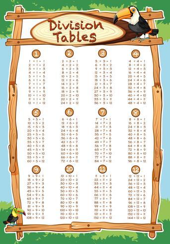Tabelas de divisão com o pássaro tucano no fundo