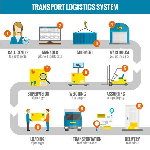 Logistische Infogaphic Set