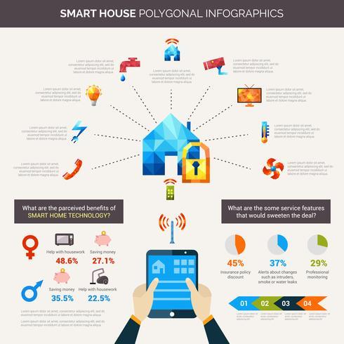 Infografia poligonal de casa inteligente