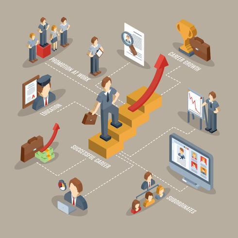 Career Isometric Flowchart