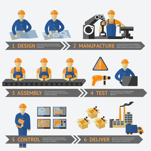 Infographik der Fabrikproduktion