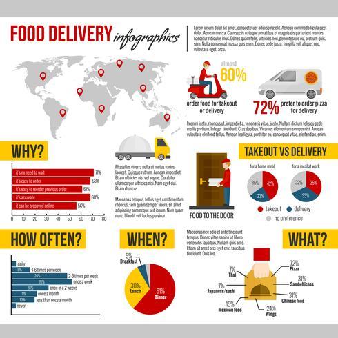 Consegna cibo e set da portar via