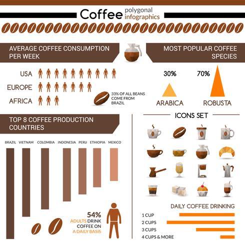 Infografía de producción y consumo de café.