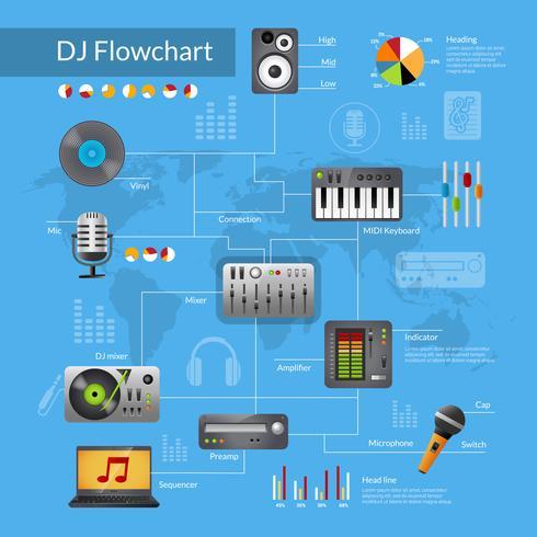 Dj Equipment Flowchart vector