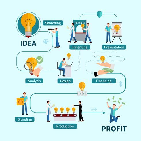 Beneficios de protección de la propiedad intelectual Diagrama de flujo plano
