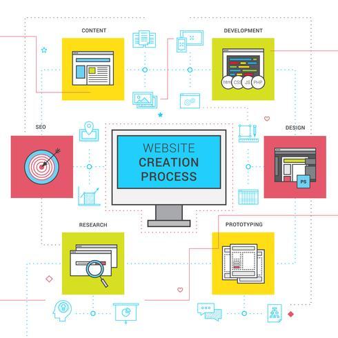 Conjunto de iconos de proceso de creación de sitio web