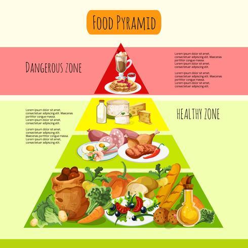 Concepto de pirámide de alimentos