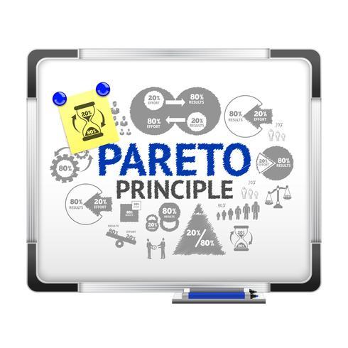 Illustration du principe de Pareto