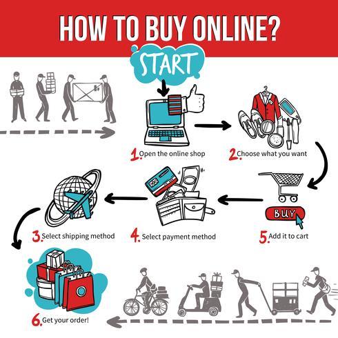 Online winkelen en Infographic kopen