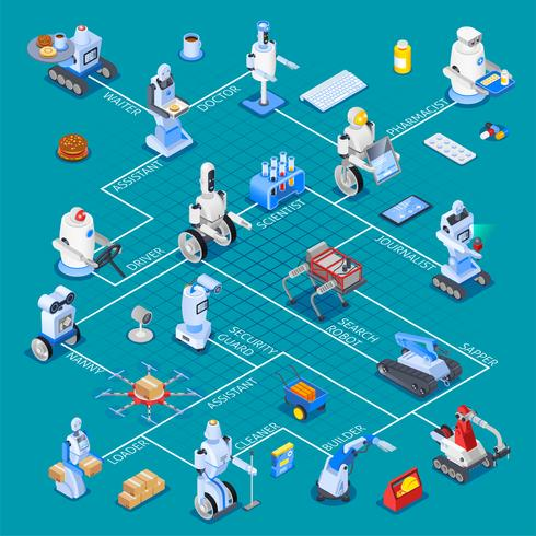 Robotic Assistants Isometric Flowchart