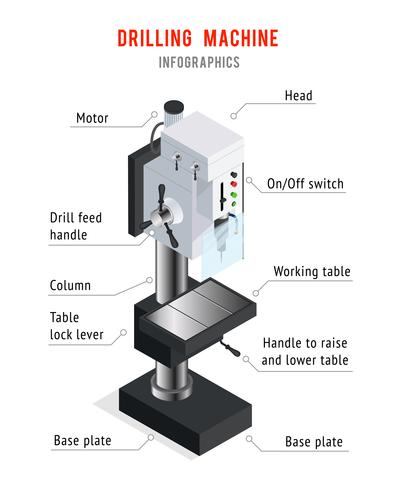 Affiche d'infographie de machine de forage