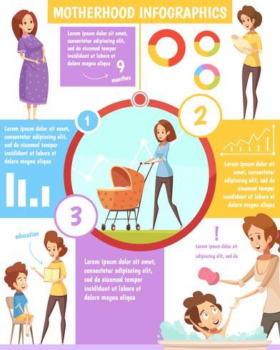Cartel retro de la infografía de la historieta de la maternidad