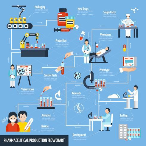 Fluxograma de Produção Farmacêutica