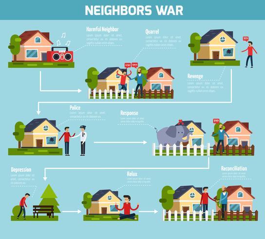 Neighbors War Flowchart vector