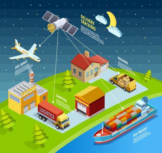 Logistische Netzwerkvorlage