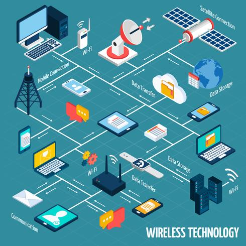 Wireless technology isometric flowchart vector