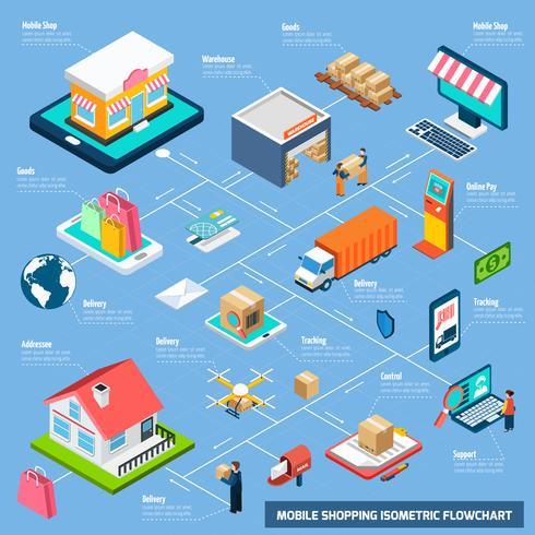 Diagramma di flusso isometrico di acquisto mobile