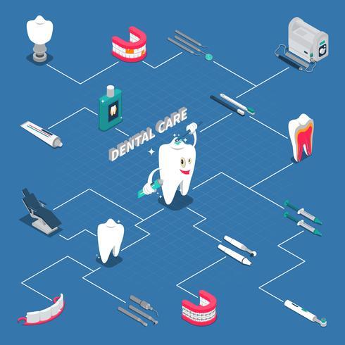 Diagrama de flujo isométrico del cuidado dental vector