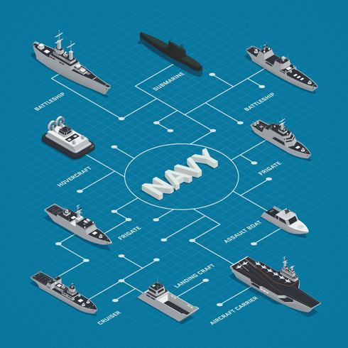 Composição de fluxograma isométrica de barcos militares vetor