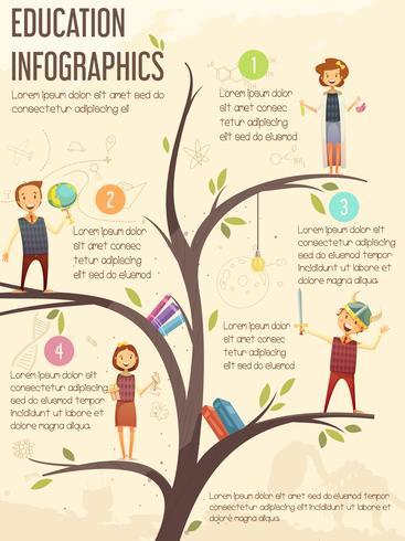 Affiche infographique d'éducation primaire primaire
