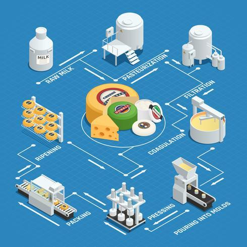 Diagrama de flujo isométrico de la fábrica de producción de queso vector