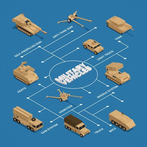 Militaire Voertuigen Isometrische Stroomdiagram