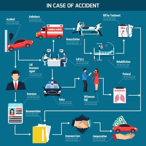 Diagrama de flujo de accidente de coche vector