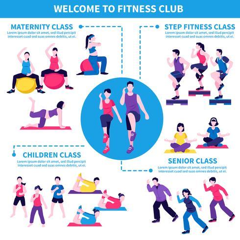 Cartaz do infográfico das classes do clube de aptidão