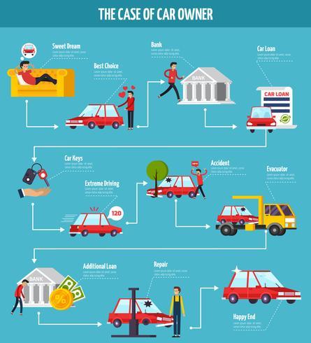 Autobesitzer Konzept Flussdiagramm