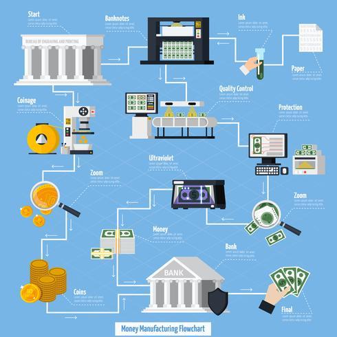 Money Manufacturing Flowchart vektor